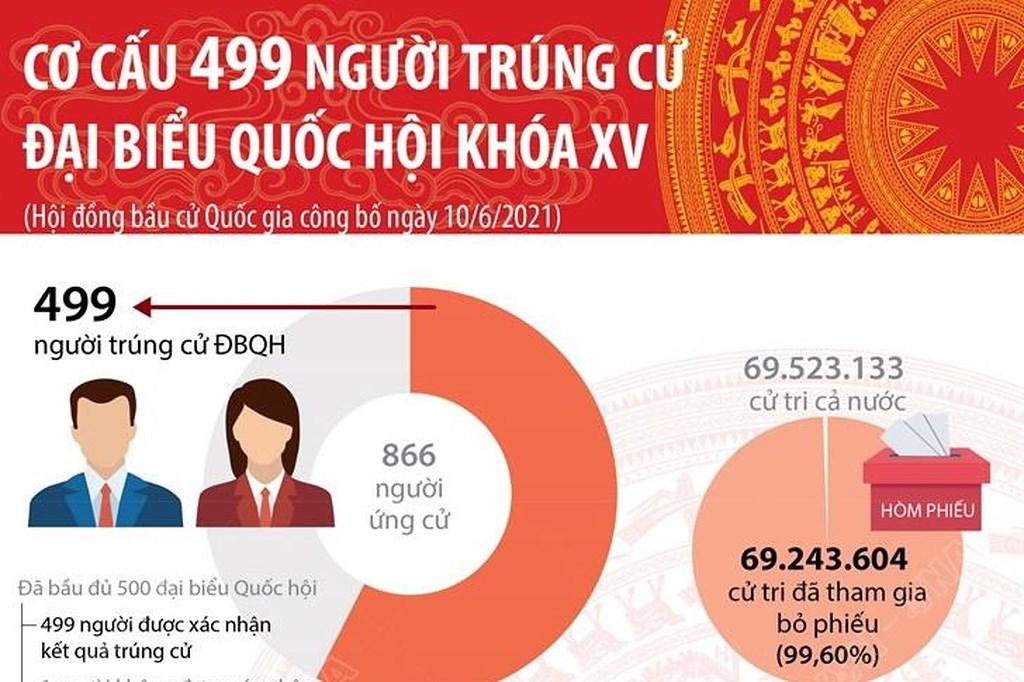 [Infographics] Cơ cấu 499 người trúng cử đại biểu Quốc hội khóa XV