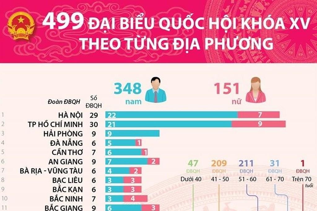 [Infographics] 499 đại biểu Quốc hội khóa XV theo từng địa phương