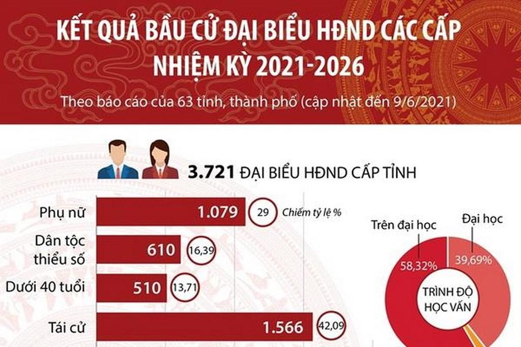 [Infographics] Kết quả bầu cử đại biểu HĐND các cấp nhiệm kỳ 2021-2026