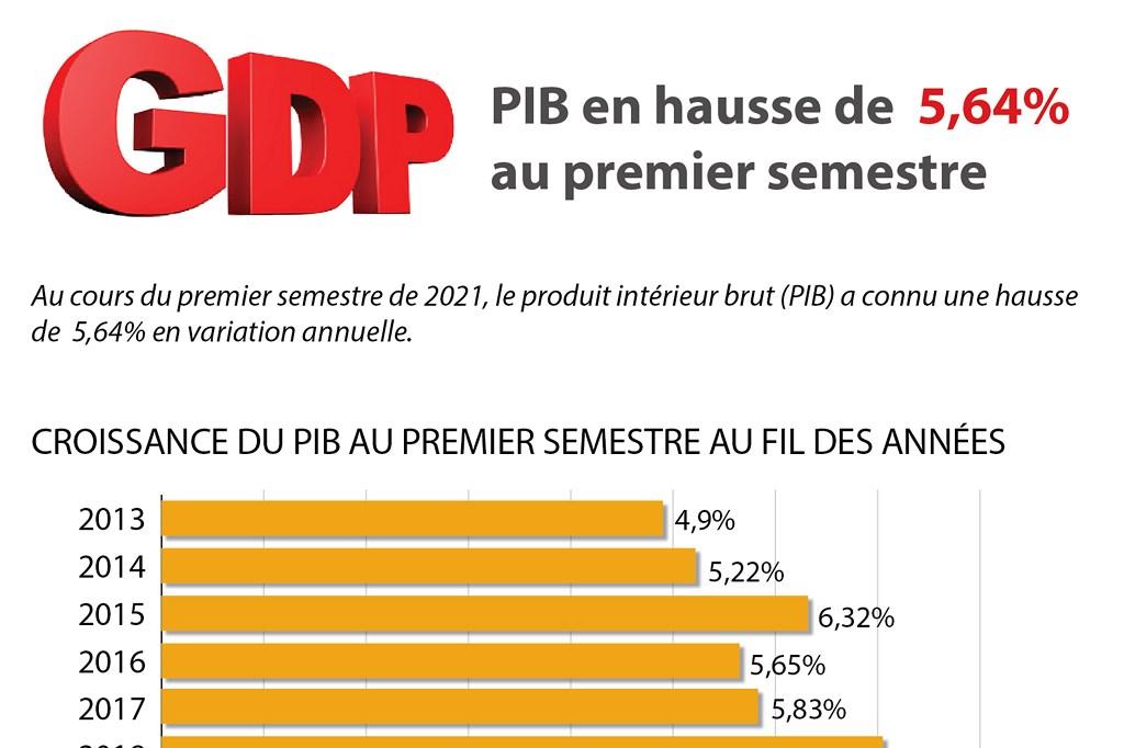 Le PIB en hausse de 5,64% au premier semestre