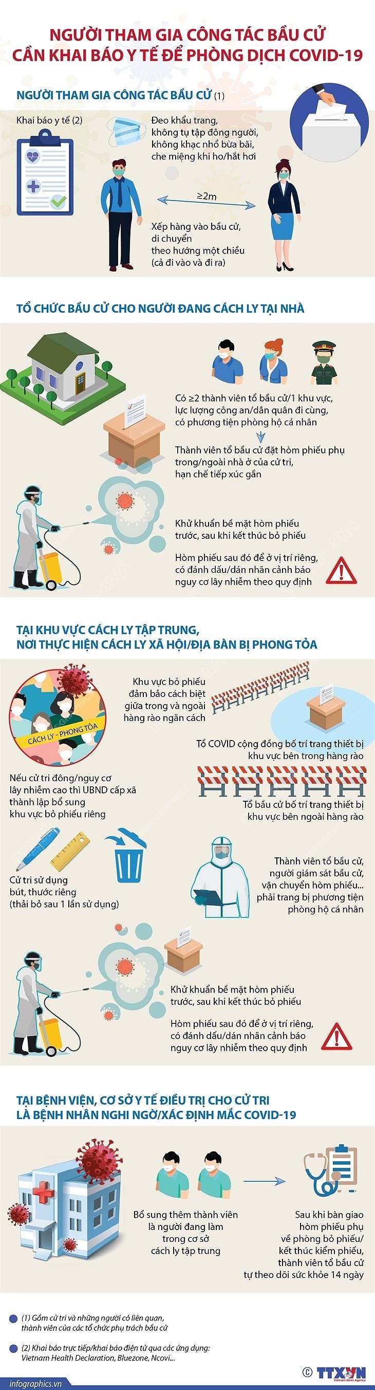 [Infographics] Nguoi tham gia cong tac bau cu can khai bao y te hinh anh 1
