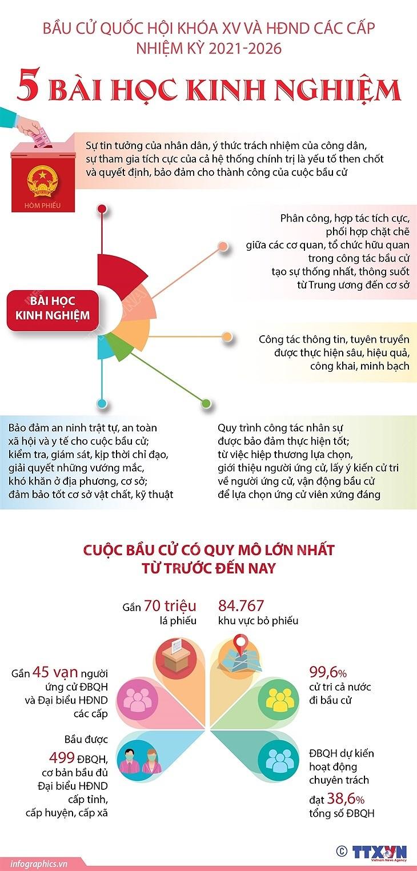 [Infographics] Bau cu Quoc hoi khoa XV va HDND: 5 bai hoc kinh nghiem hinh anh 1