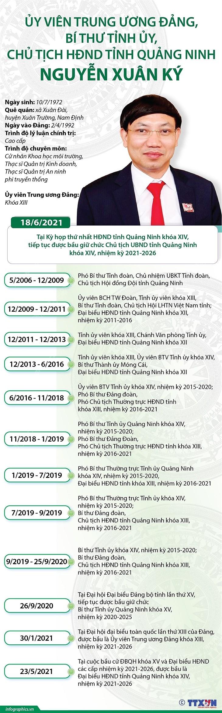 Bi thu Tinh uy, Chu tich HDND tinh Quang Ninh Nguyen Xuan Ky hinh anh 1