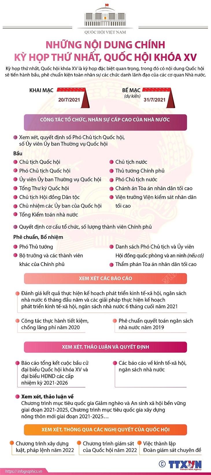 [Infographics] Noi dung chinh cua Ky hop thu nhat, Quoc hoi khoa XV hinh anh 1