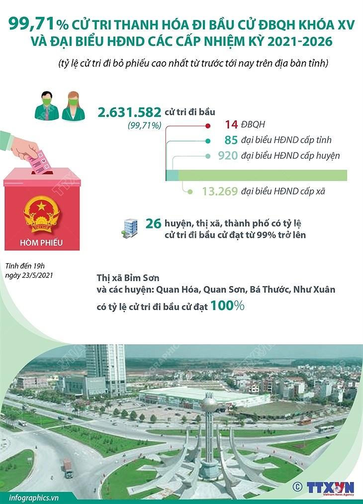 99,71% cu tri Thanh Hoa di bau cu DBQH va dai bieu HDND cac cap hinh anh 1