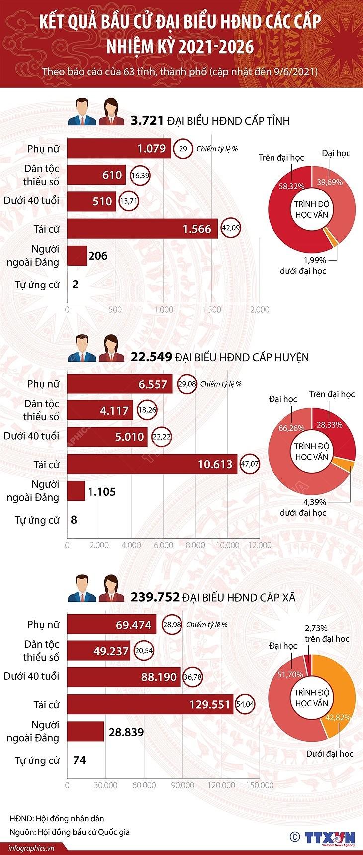 [Infographics] Ket qua bau cu dai bieu HDND cac cap nhiem ky 2021-2026 hinh anh 1