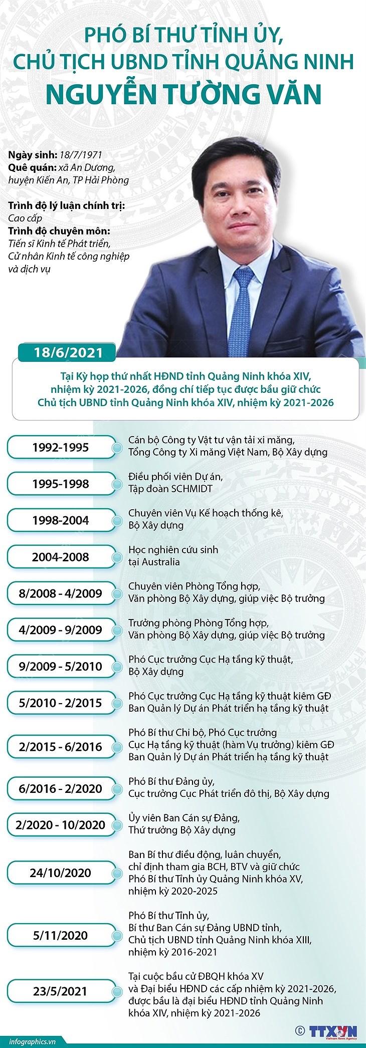 Pho Bi thu Tinh uy, Chu tich UBND tinh Quang Ninh Nguyen Tuong Van hinh anh 1