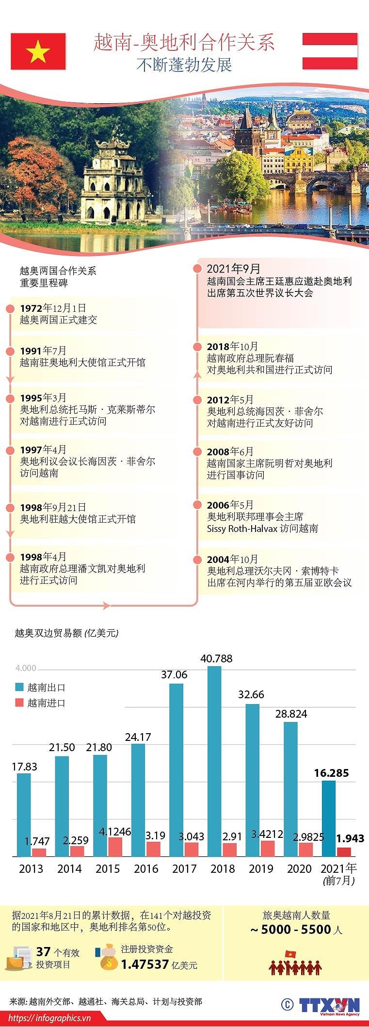 图表新闻:越南-奥地利合作关系不断蓬勃发展 hinh anh 1