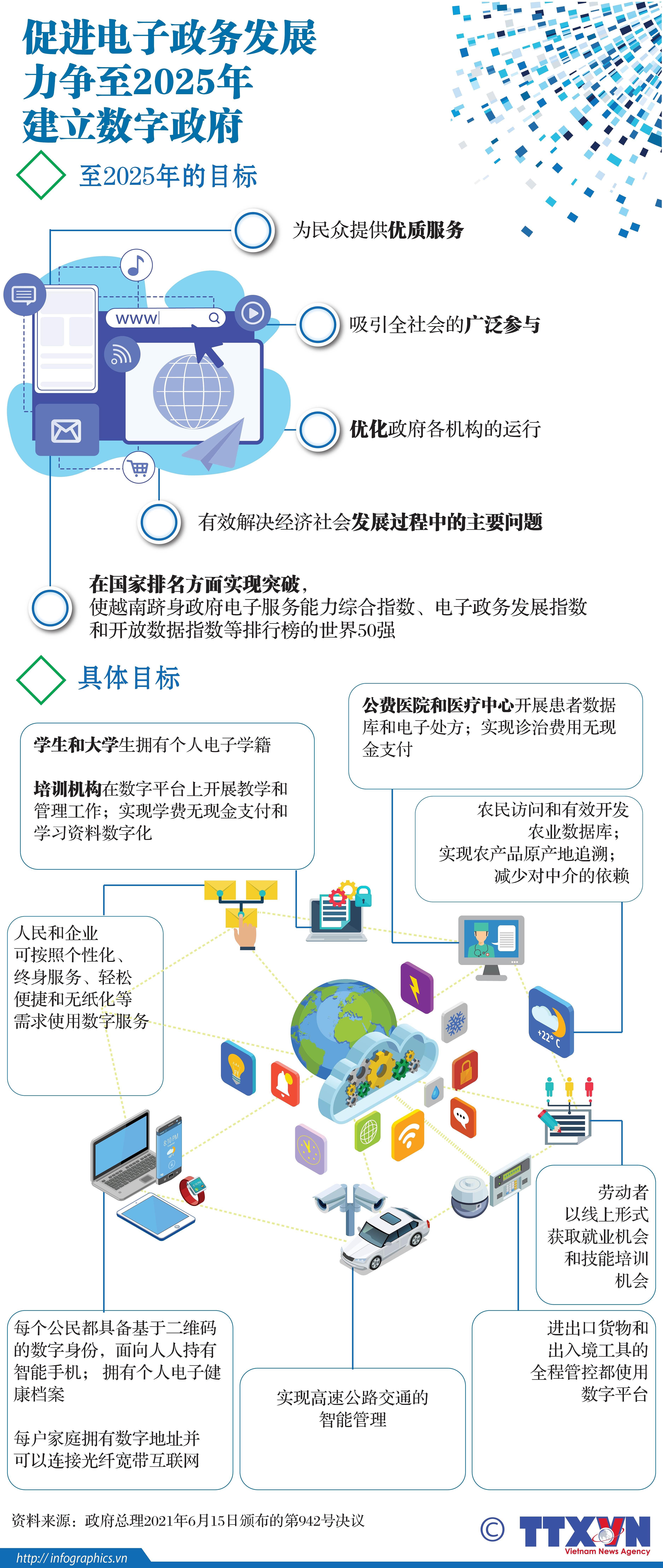 图表新闻:促进电子政务发展 力争至2025年建立数字政府 hinh anh 1