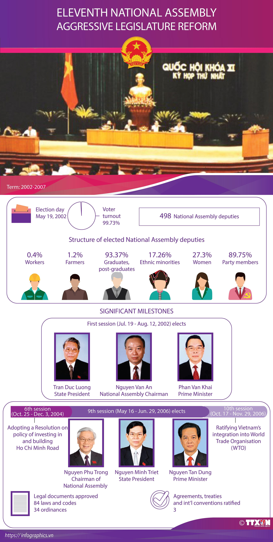 Eleventh National Assembly: Aggressive legislature reform hinh anh 1