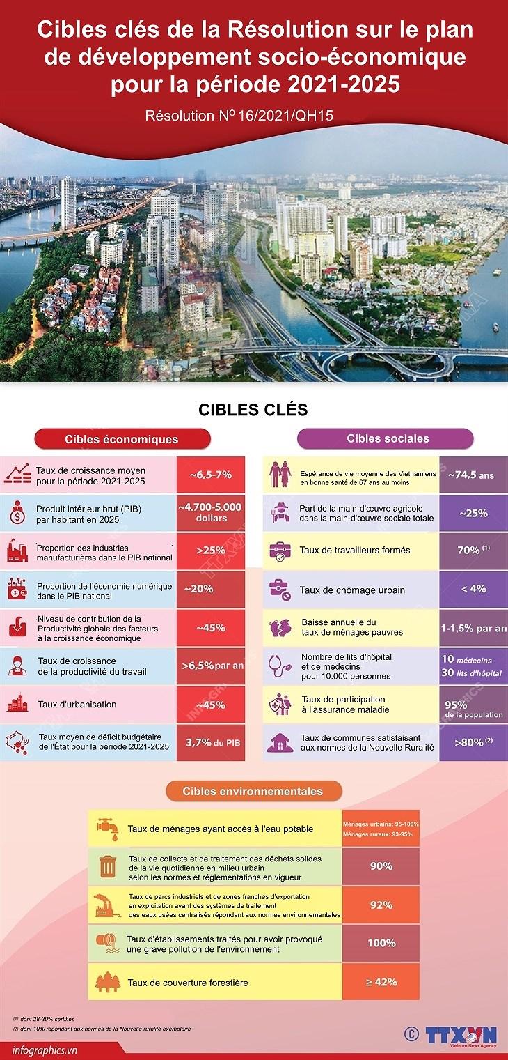 Cibles cles de la Resolution sur le plan de developpement socio-economique pour la periode 2021-2025 hinh anh 1